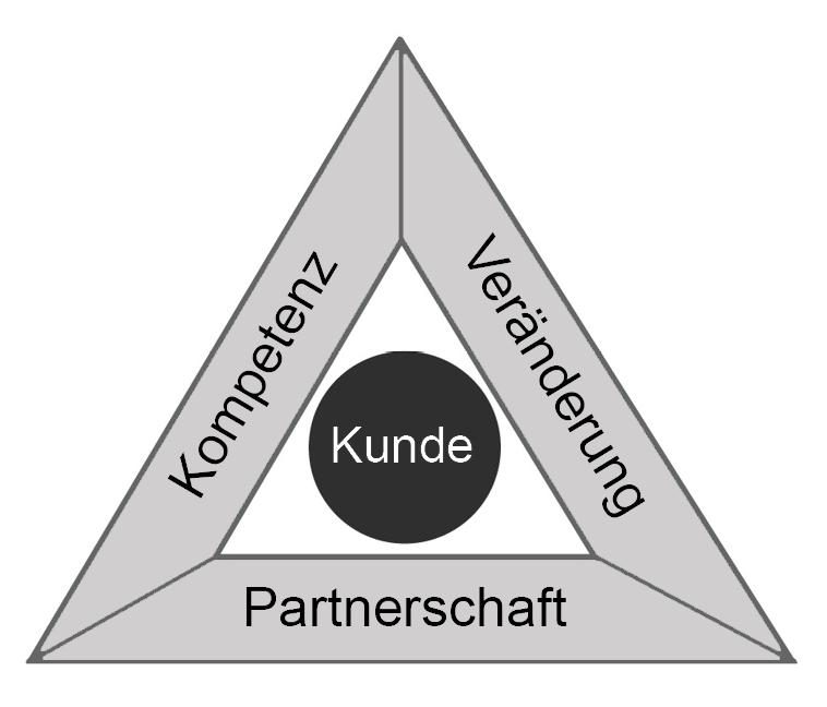 Kompetenz_Ver?nderung_Partnerschaft